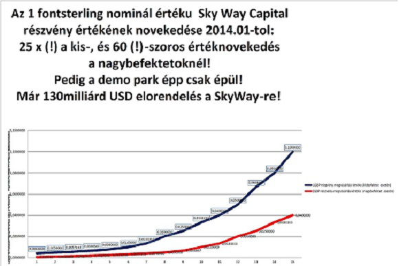 Így változott a Sky Way Capital részvények értéke