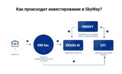 Hogyan történik a SkyWay -be történő befektetés?